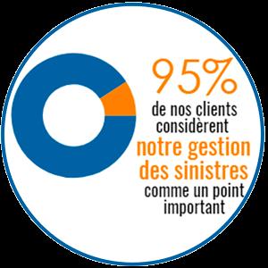 INOV Expat 95% de nos clients considèrent notre gestion des sinistres comme un important