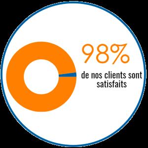 INOV Expat 98% de nos sont clients satisfaits