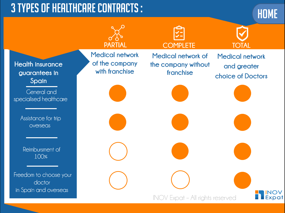 three type of health contract