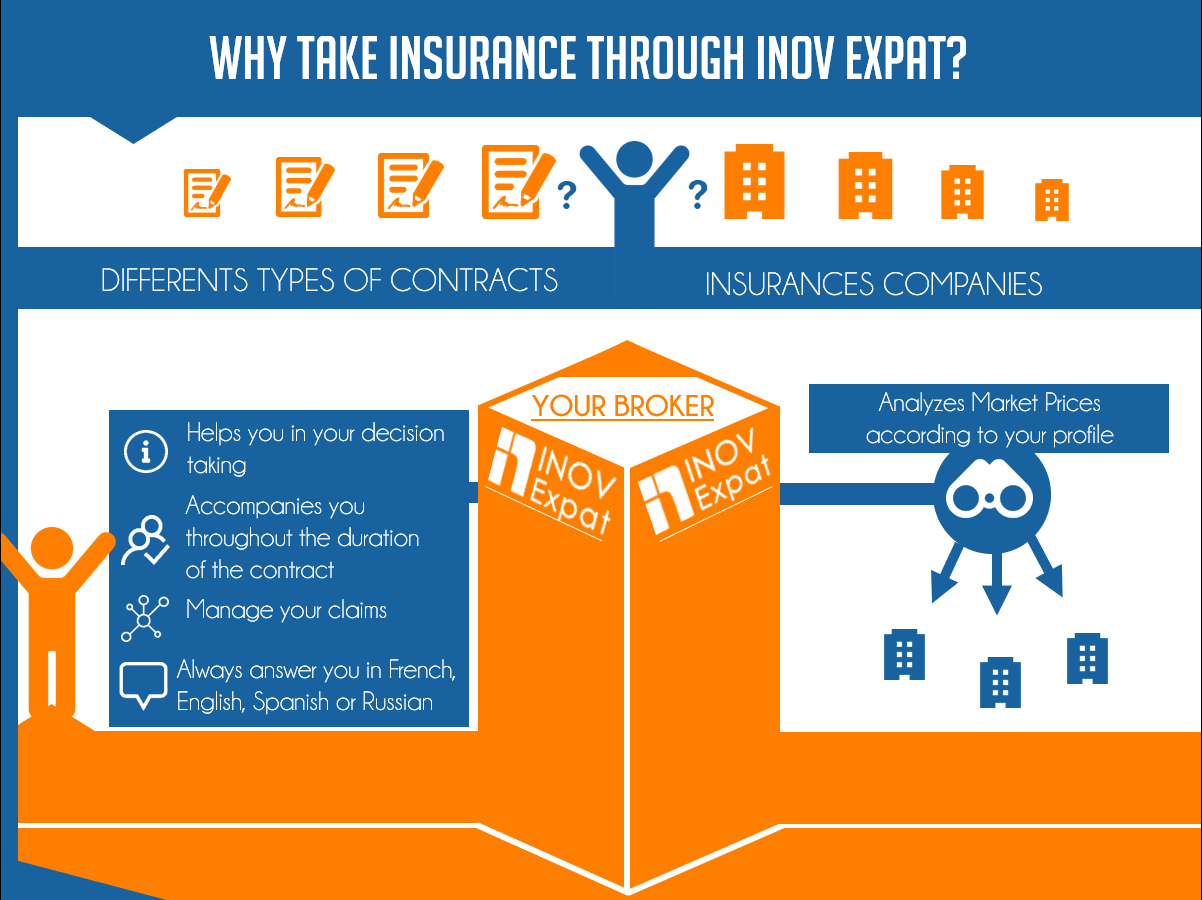 Why take insurance through inov expat