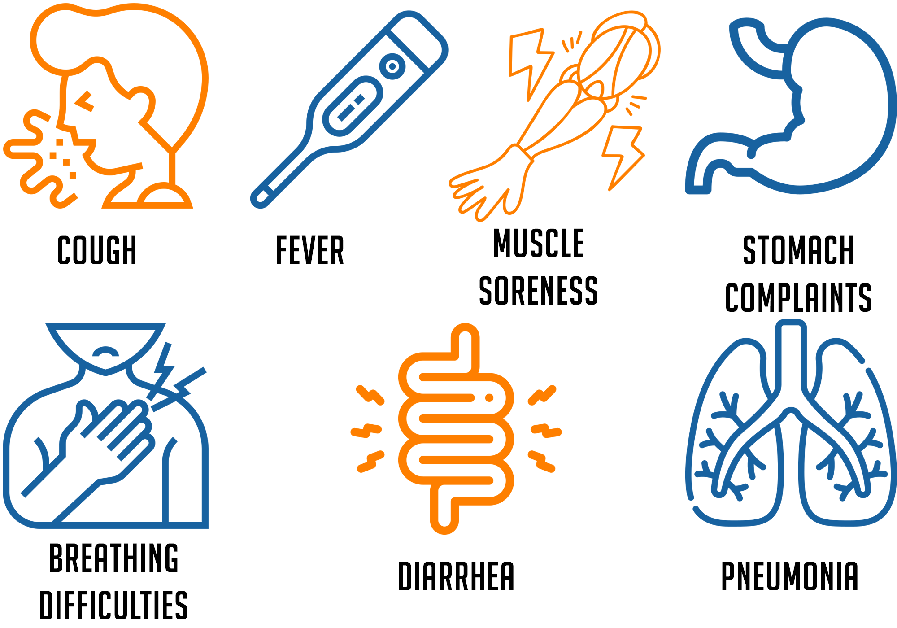 symptoms Coronavirus