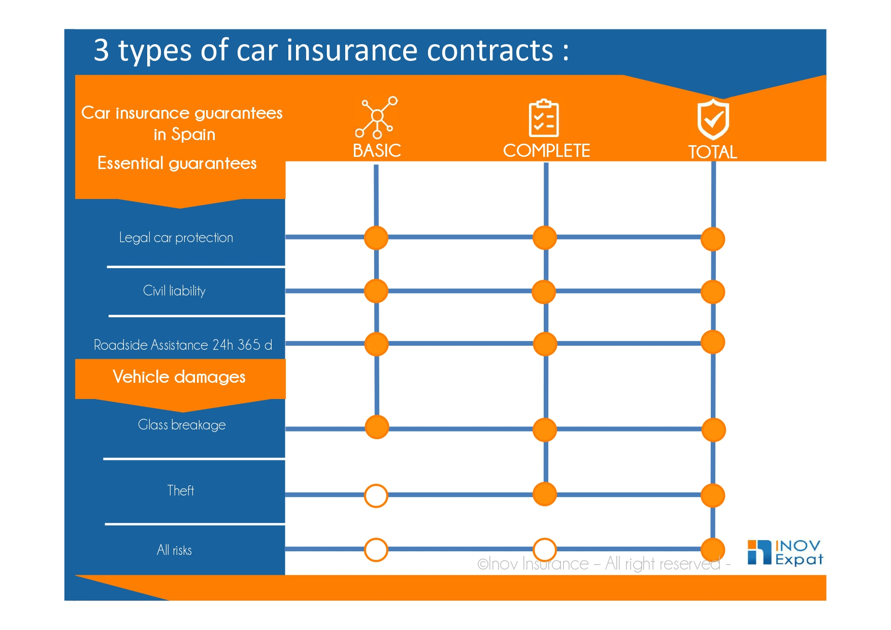 3 types of car insurance contracts