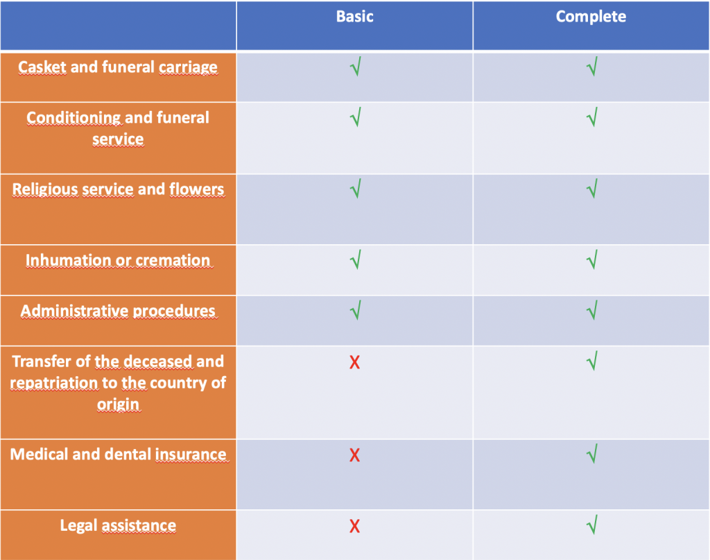 Funeral insurance covers